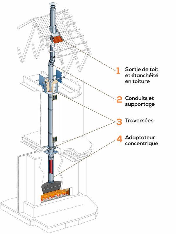 Conduit Duogas adapté aux appareils de chauffage à gaz - http://www.maisonetenergie.info/conduit-duogas-adapte-aux-appareils-de-chauffage-a-gaz-2017-09/  Source : http://www.maisonetenergie.info #Chauffage, #Cheminée_À_Gaz, #Cheminées_Poujoulat, #Poêle_À_Gaz