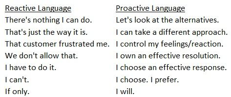 Reactive Vs Proactive Quotes. QuotesGram