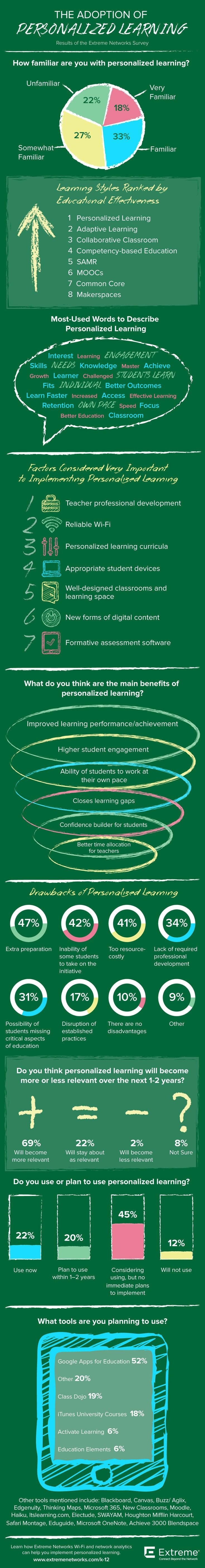 best images about hv general info online the adoption of personalized learning