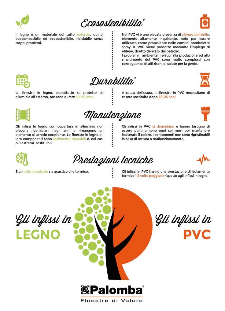 Il #legno ha numerosi vantaggi rispetto al PVC. Scopriamo alcune differenze in una #infografica. #arredamento #casa