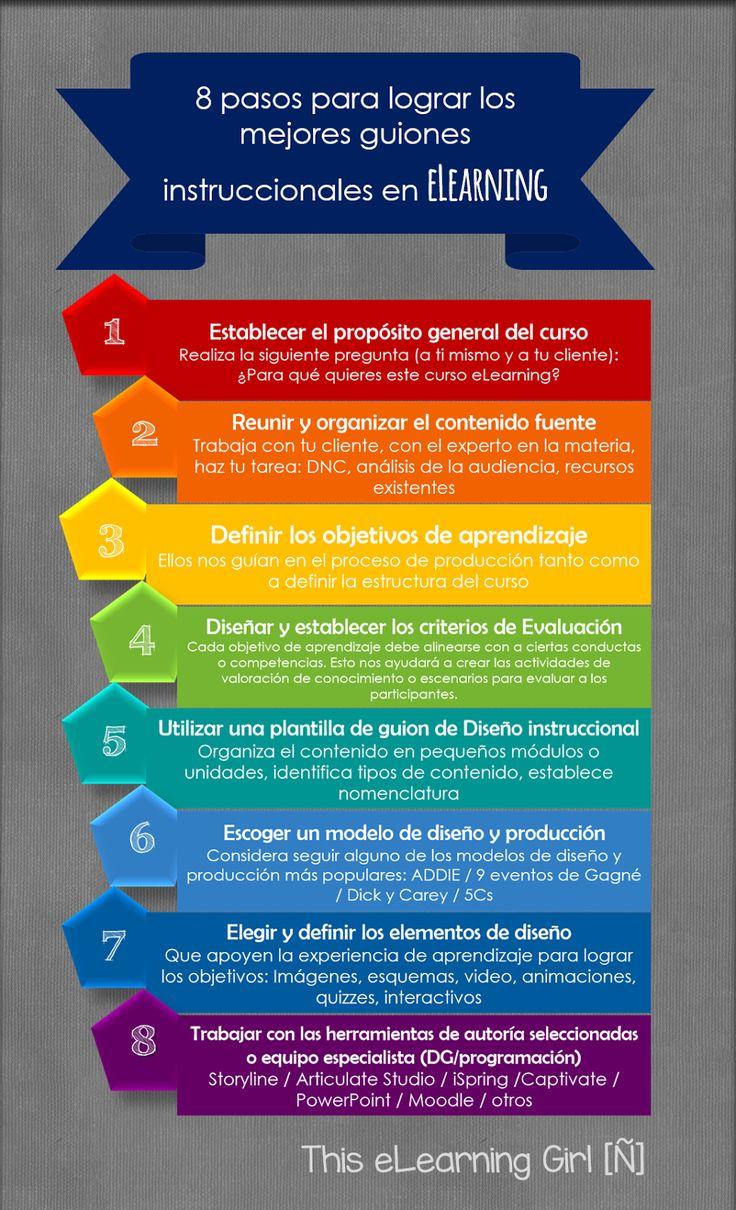Infografía: 8 consideraciones para lograr el mejor guion instruccional eLearning