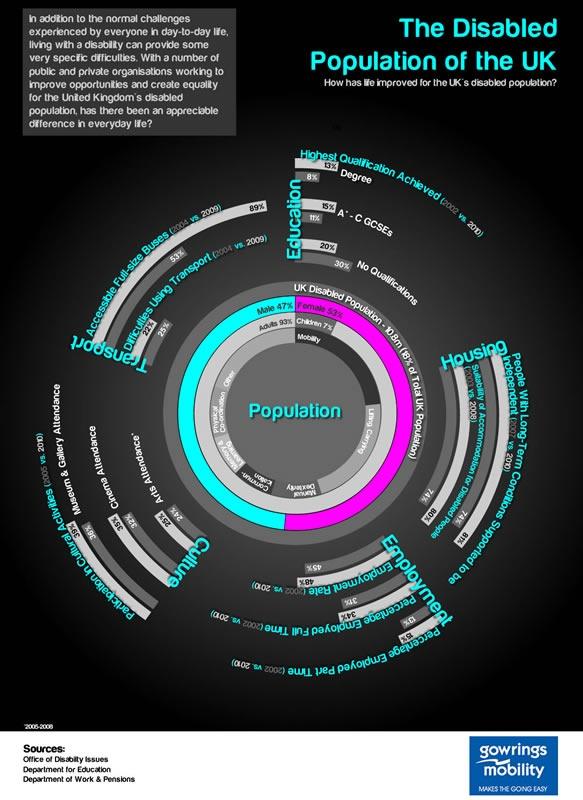 Disabled population: Kylie Logos, Infogram