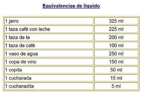 Equivalencias de líquido