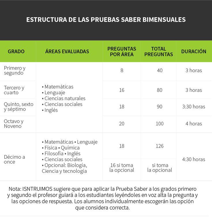 ESTRUCTURA DE LAS PRUEBAS SABER BIMENSUALES