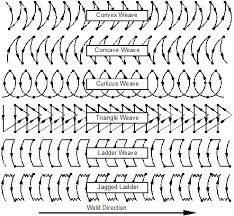 smaw weave patterns - Google zoeken