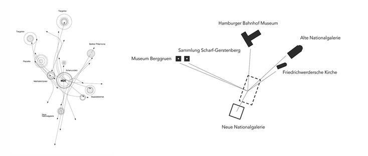 A museum for the 20th Century, Berlin A draftworks and dkwerkraum collaboration. Urban Integration diagrams