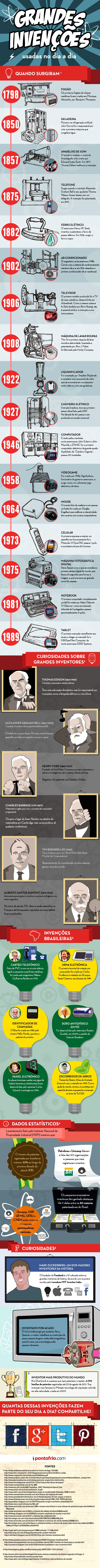 Infográfico - Grandes invenções usadas no dia a dia