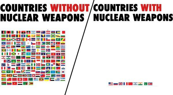 Out of 193 members of the United Nations, 9 have weapons of mass destruction. 184 don't. According to a new report from the Stockholm International Peace Research Institute (SIPRI), nine nations — the United States, Russia, United Kingdom, France, China, India, Pakistan, Israel and North Korea — possess approximately 16,300 nuclear weapons. in total.#ScrapTrident