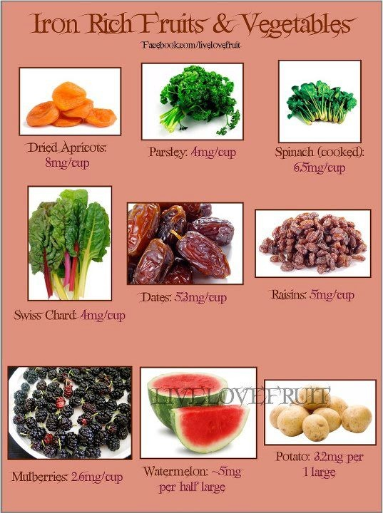 fruits that contain iron fruit of the month