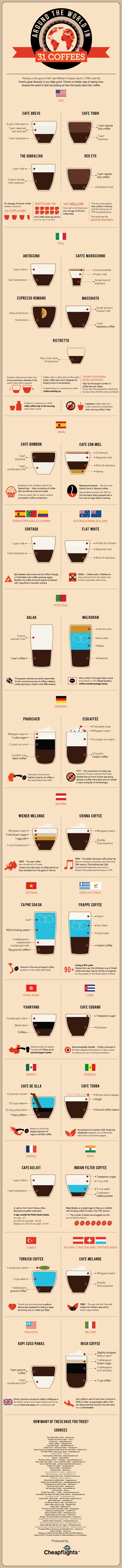 Coffee round the world, a new travel challenge is to try each coffee on this list in the country stated