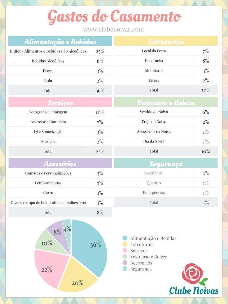 Saiba com dividir os gastos do #casamento!  No post, todas as instruções que precisa e ainda uma tabela em branco para você baixar e preencher de acordo com as suas prioridades.  www.clubenoivas.com