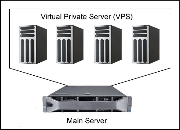 Virtual Private Server (VPS) is a great help when it comes to personal use of data access on the web. You can just use it as like working on your personal computer. Check out our different virtual Private Server plans here at http://www.mywindowshosting.com/vps  #windowshosting #virtualprivateserver #hosting #plansofwebhosting