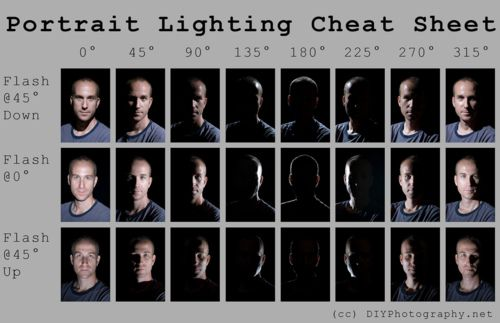 The next time you're deciding what kind of lighting you want and where to angle your flash, this visual guide Udi at DIY Photography made should help.    Lighting Cheat Sheet