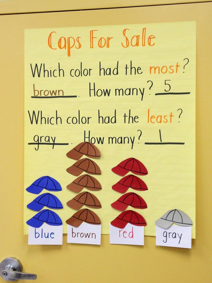 Math concepts with Caps For Sale (I am totally obsessed with this book)
