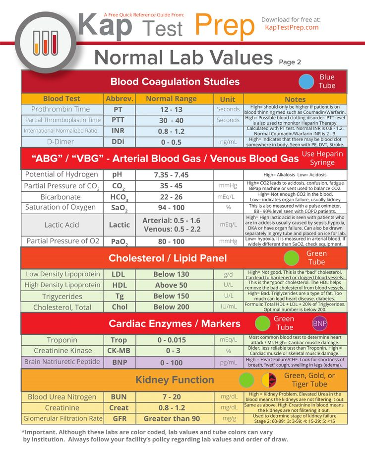 Lab Values Interpretation Cheat Sheet Part 2
