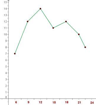 DIagrama de barres i poligons de frequencia