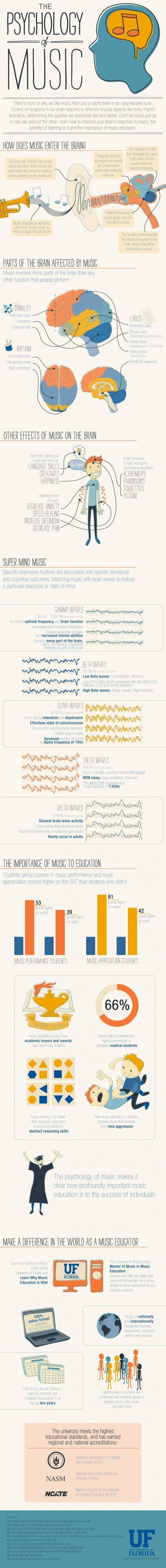 Psicologia da Música #zamus #psicologia #music #business #infografico