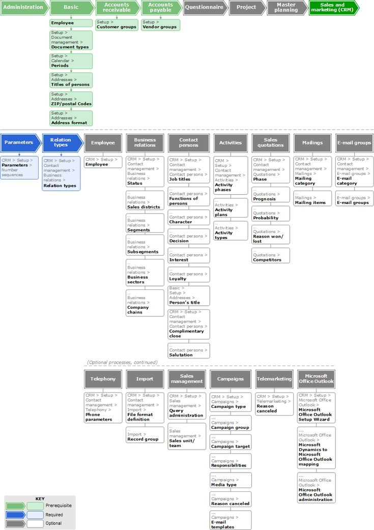 29 best Flowcharts images on Pinterest Flowchart, Management and - accounting flowchart template