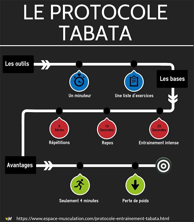Le Tabata est un protocole d'entraînement de haute intensité qui permet de perdre du grasen limitant la perte de muscle. Il a la particularité d'être de très courte durée. À mi-chemin entre le CrossFit et les circuit training,l'entraînementTabata est intéressant, car ilpermet d'économiser beaucoup de temps.