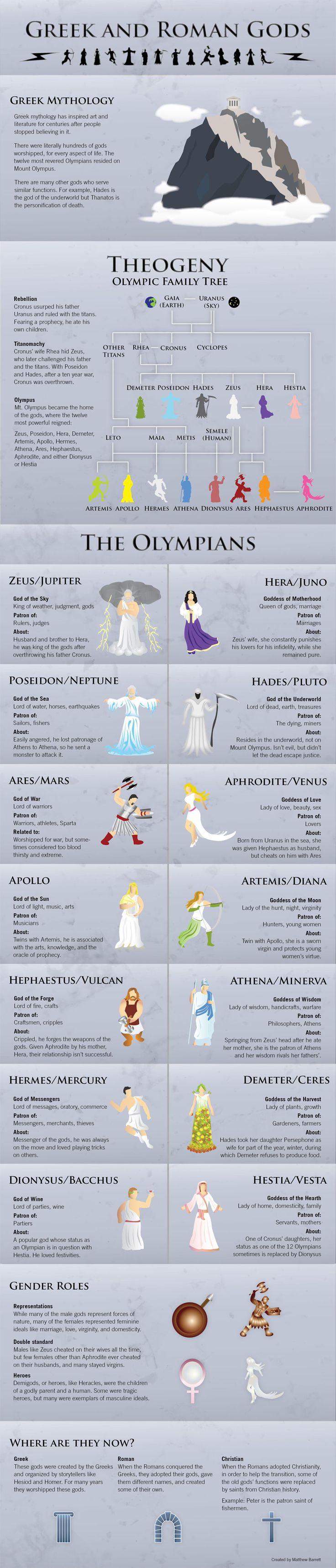 Dioses Griegos y Romanos Mitologia