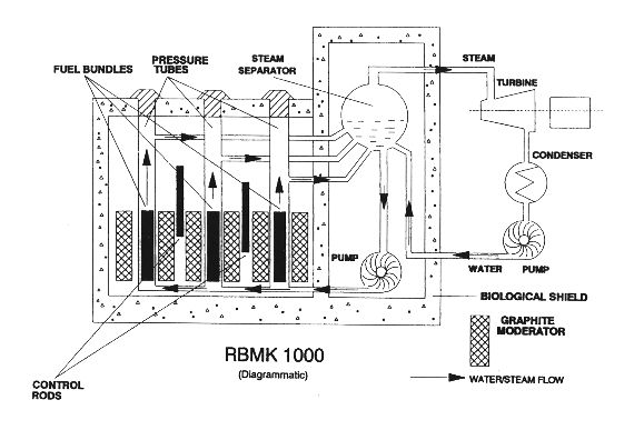 rbmk 1000 diagram  the rbmk