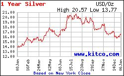 Silver Coin Melt Values with Live Silver Prices - Coinflation