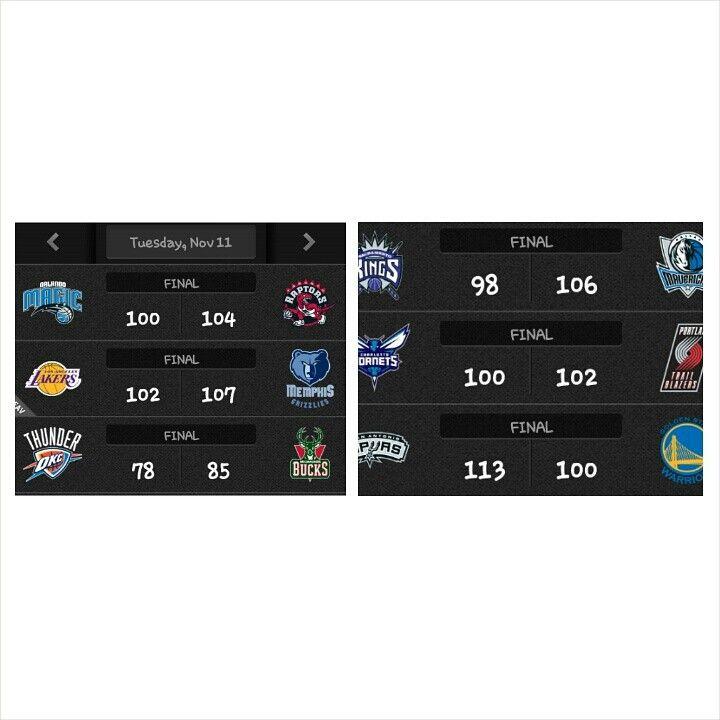 Day 15 . #Magic 100-104 #Raptors. Kyle Lowry 19pts 6rebs 7asts 3stls. Tobias Harris 23pts 13rebs 5asts. Evan Fournier 24pts 4/7 3FGs.  . #Lakers 102-107 #Grizzlies. Kobe Bryant 28pts 7rebs 6asts. Carlos Boozer 20pts 8rebs. Mike Conley 23pts 3asts.  . #Thunder 78-85 #Bucks. Reggie Jackson 29pts 4rebs 4asts. OJ Mayo 19pts 4rebs.  . #Kings 98-106 #Mavs. Dirk nowitzki 23pts 7rebs. Rudy Gay 26pts 8rebs 8asts.  . #Hornets 100-102 #Blazers. Damian Lillard 26pts 7asts. Lamarcus Aldridge 25pts…