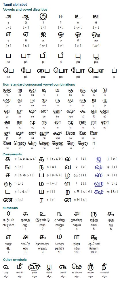Tamil (தமிழ்), a Dravidian language spoken by around 52 million people in Indian, Sri Lanka, Malaysia, Vietnam, Singapore, Canada, the USA, UK and Australia. It is the first language of the Indian state of Tamil Nadu, and is spoken by a significant minority of people (2 million) in north-eastern Sri Lanka. (...)