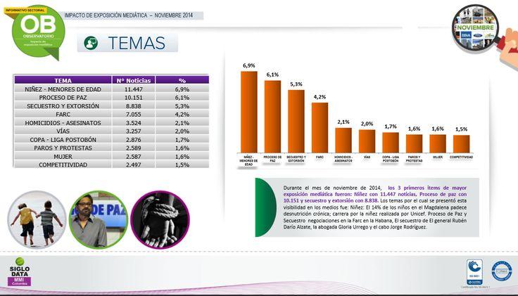 Durante el mes de noviembre de 2014 , los  3 primeros items de mayor exposición mediática fueron : Niñez con 11.447 noticias, Proceso de paz con 10.151 y secuestro y extorsión con 8.838 . Los temas por el cual se presentó esta visibilidad en los medios fue : Niñez : El 14 % de los niños en el Magdalena padece desnutrición crónica  ; carrera por la niñez realizada por Unicef.