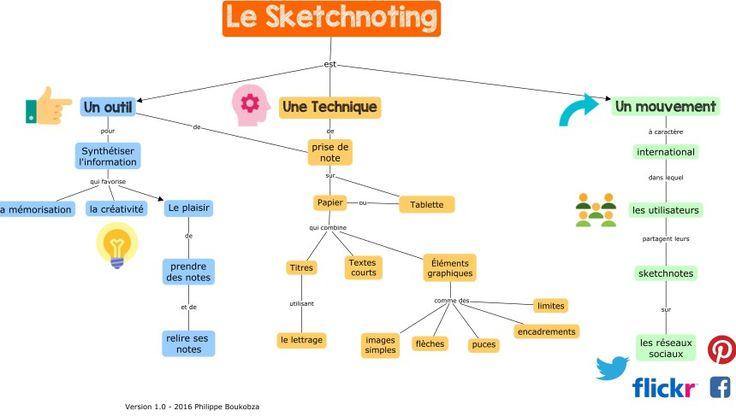 Le Sketchnoting 1.0
