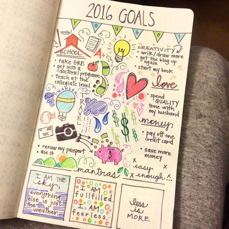 """Day 4 of the #planwithmechallenge and it's time for the #biggoals of 2016. I focused on school, creativity, love, travel, and money. Plus, a few mantras…"""