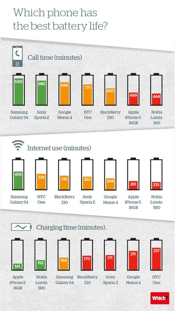 Comparando la duración de la carga de baterías de los smartphones más populares.
