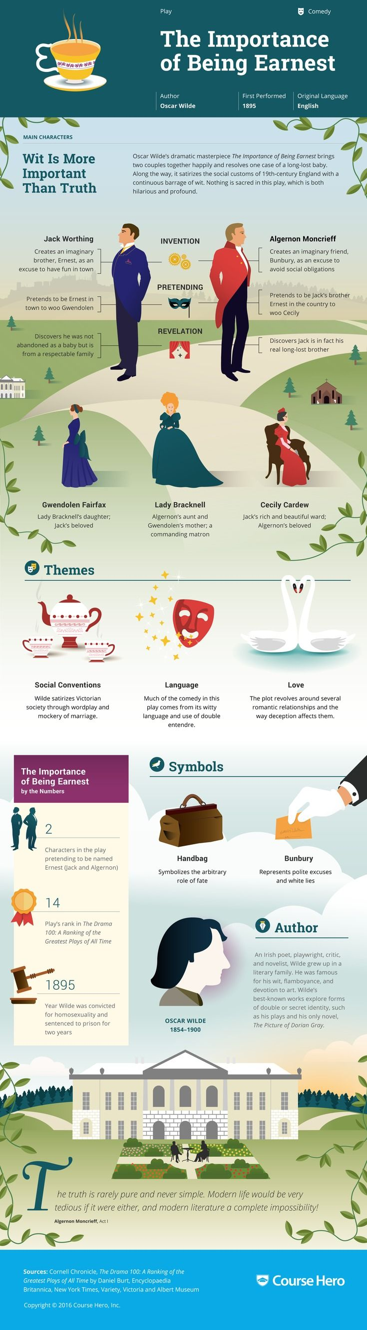 This @CourseHero infographic on The Importance of Being Earnest is both visually…