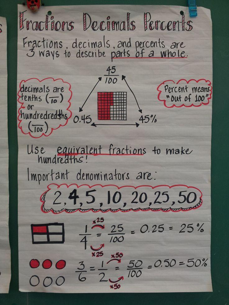 Fractions decimals percent anchor chart