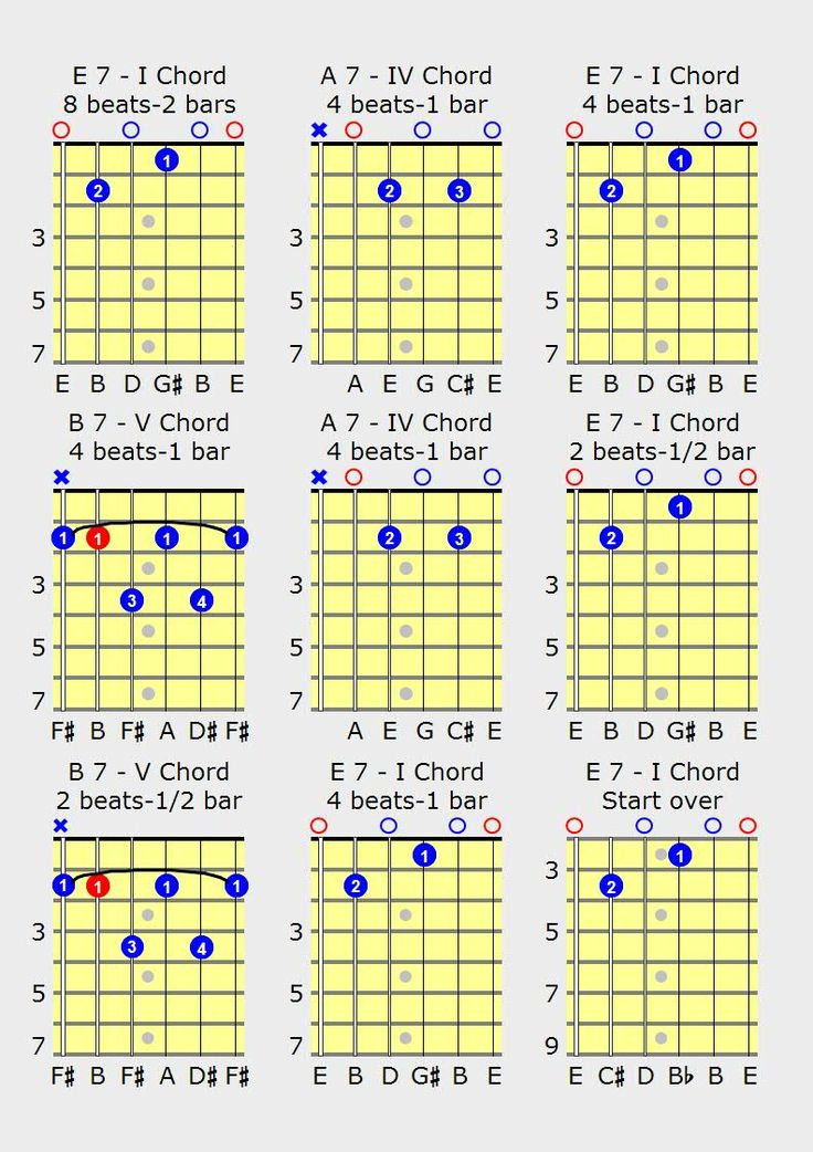 Blues guitar chords, scales and free guitar lessons on playing the blues