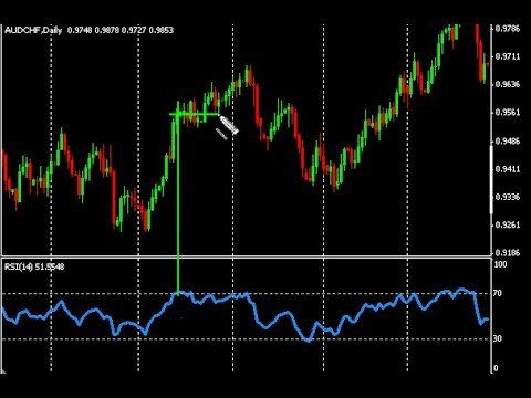 Learn forex live indicators