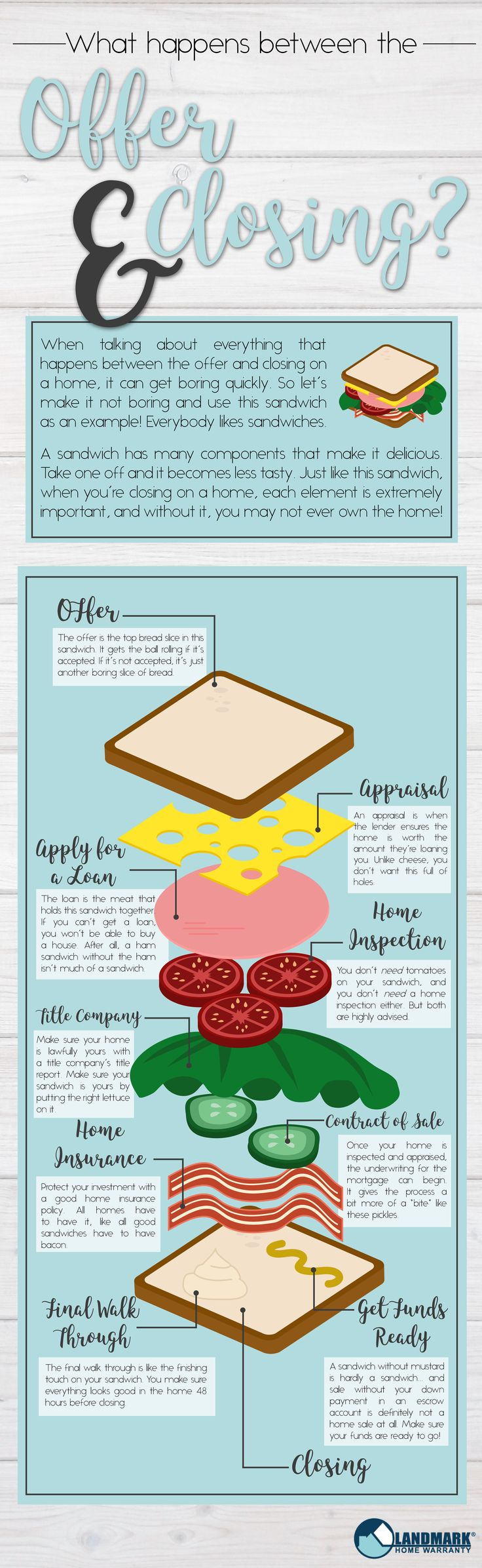 Make Real Estate fun! Here's everything that happens between making an offer on a home and closing on the home in a fun infographic sandwich form.
