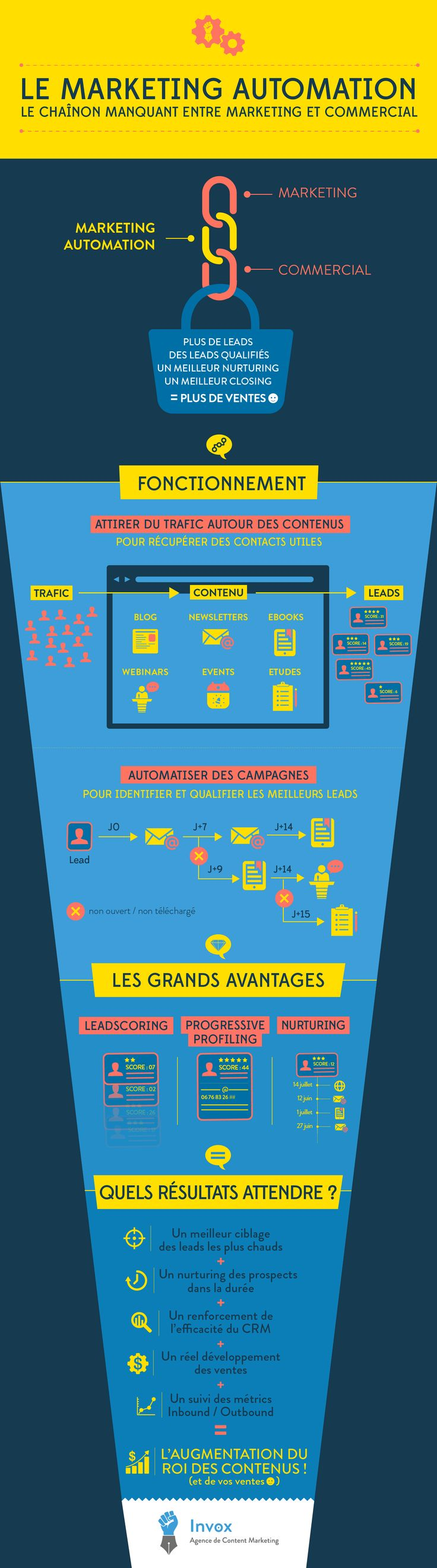 Le #MarketingAutomation, chaînon manquant entre marketing et commercial. Doit d'appuyer sur une stratégie de #ContentMarketing #FR
