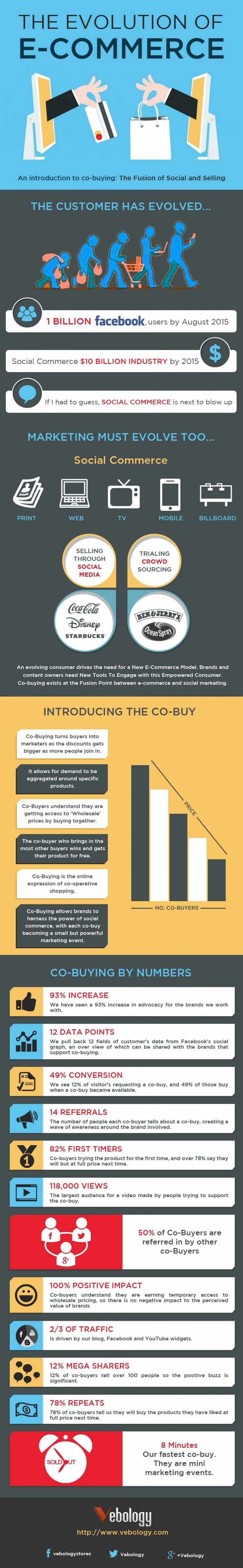 The Evolution of E-Commerce - Infographics - Website Magazine