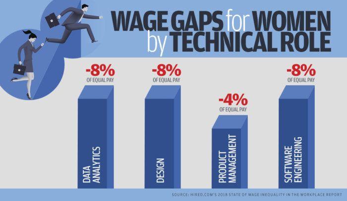 Gender Pay Gap Chart Gender Pay Gap Gap Wage Gap