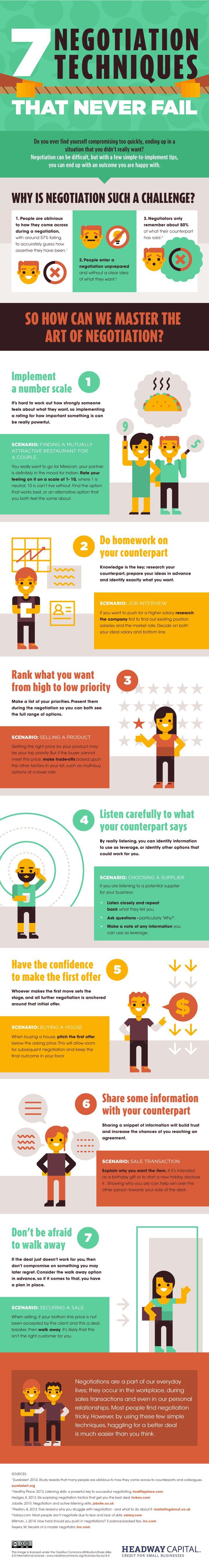 Negotiation Techniques That Never Fail - Infographics - Website Magazine