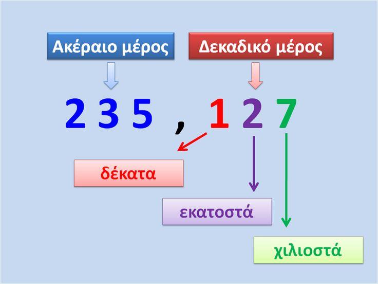 Αποτέλεσμα εικόνας για δεκαδικοι αριθμοι και δεκαδικα κλασματα