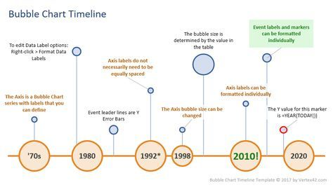 Create a Timeline using a Bubble Chart in Excel. Download a template or learn how to create the timeline from scratch.