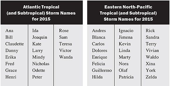 Hurricane Names 2015: Atlantic Basin and Eastern North-Pacific Tropical Storm Names