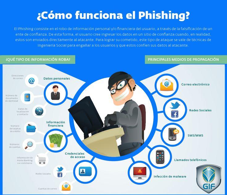 Cuidado con el Phishing