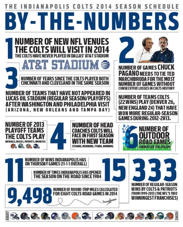 Schedule by the Numbers