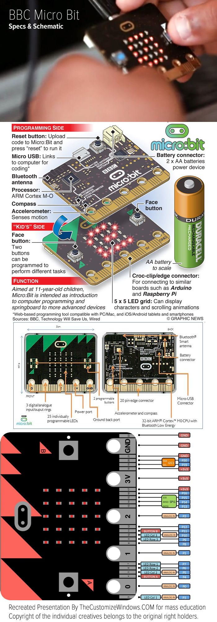 BBC Micro Bit is an Embedded System For Learning Coding in UK Like We Did on BBC Microcomputers. Let Us Look at the Official Specs