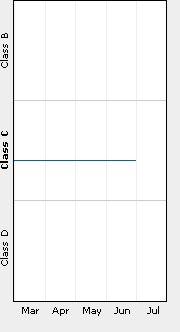 Rating progress
