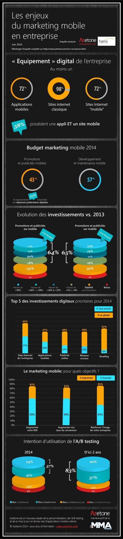 Quels enjeux pour le marketing mobile B to B en 2014 ? | via #BornToBeSocial - Pinterest Marketing