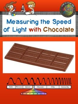 This resource give directions for a popular activity for measuring the speed of light!  It includes a worksheet for students to show their calculations and a poster of the electromagnetic spectrum.If you like this you might also like:Laser Terms and QuizAlternate Energy Project Bundle of Energy!Types of Energy Posters
